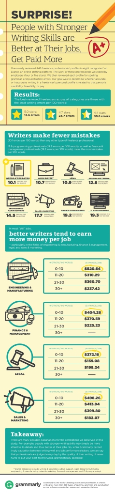 writing skills matter